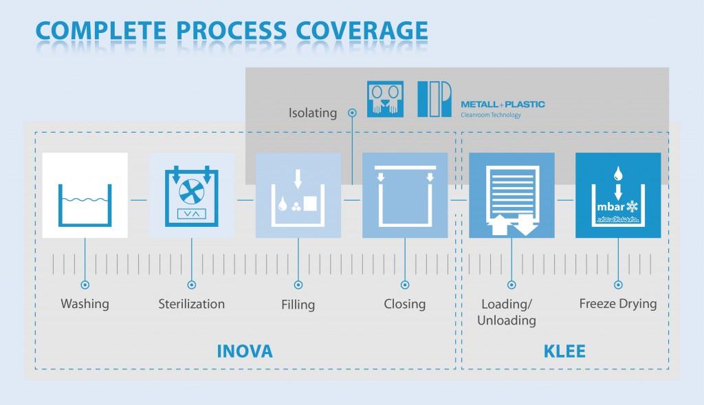 complete_process_coverage_optima_pharma